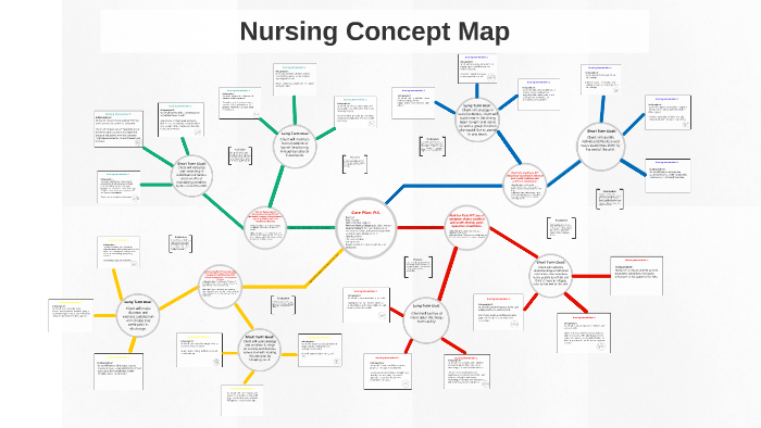 Nursing Concept Map by Amanda Black on Prezi Next