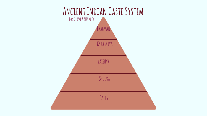 Ancient Indian Caste System by Olivia Merkley on Prezi