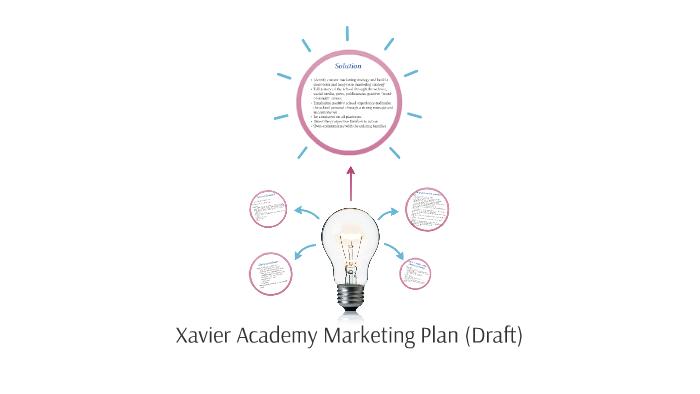 Marketing Plan Diagram