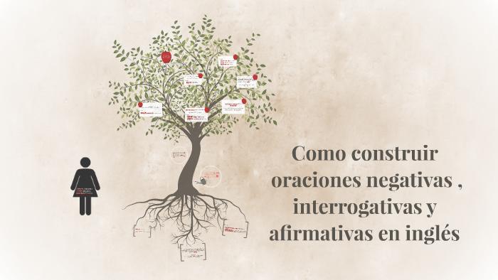 Como Construir Oraciones Negativas En Inglés By Alejandra