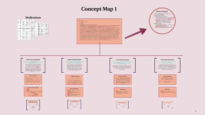 Concept Map 1 by Erica Herdecker on Prezi on free 3d maps, free blank maps for teachers, free projects, free bubble maps, free esri maps, free graphics maps, free thinking maps, free printable maps for teachers, free form maps, free dd map generator, free map software for pc, free art maps, free story maps, free blogs, free audio, free mind maps, free character maps, free process maps, free environment maps,