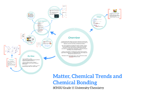 Matter, Chemical Trends and Chemical Bonding by Alex Ruyter on Prezi
