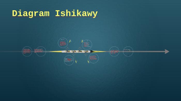 Diagram Ishikawy By Dawid Rybka On Prezi