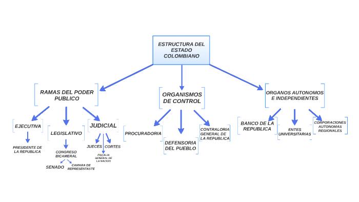 Estructura Del Estado Colombiano By Luisa Rodriguez Moreno