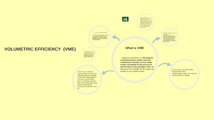 VOLUMETRIC EFFIENCY (VME) by kunga namgyal on Prezi