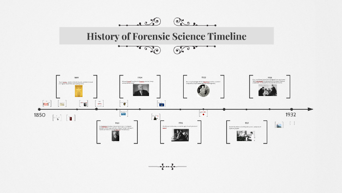 History Of Forensic Science Timeline By Nick Austin