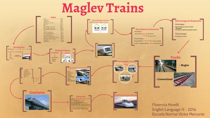 Maglev Trains by florencia morelli on Prezi