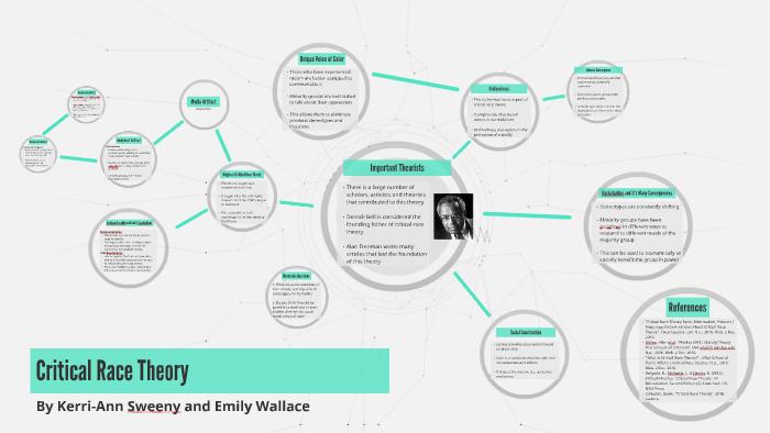 Critical Race Theory by Emily Wallace on Prezi