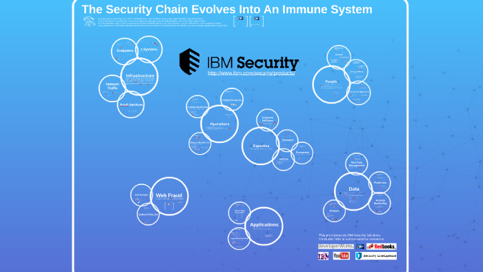 IBM Security Portfolio-v2016-June by Thierry Matusiak on Prezi