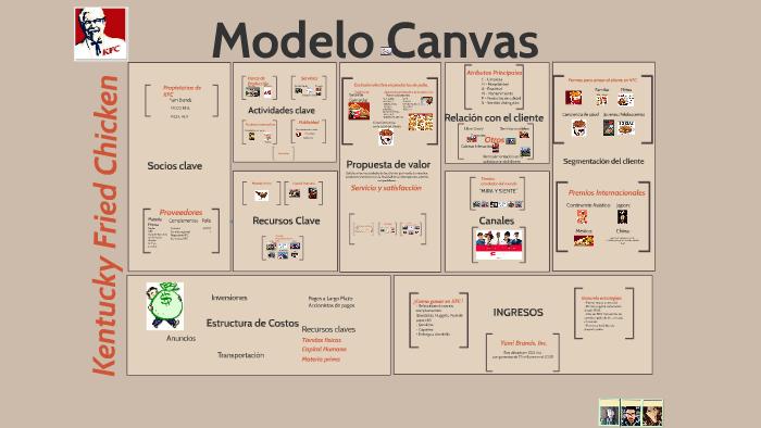 Modelo Canvas Kfc By Scarleth Aracely Farias Gonzalez On Prezi