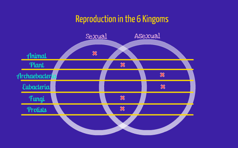 Distinguish between asexual and sexual reproduction among the kingdoms
