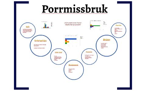 Porrmissbruk