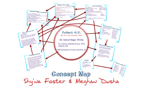 Atrial Fibrillation Concept Map.Concept Map 1 By Meghan Dusha On Prezi