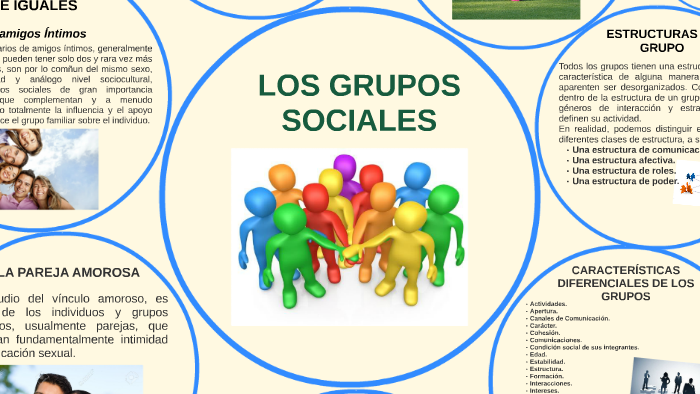 Los Grupos Sociales By María Durán On Prezi
