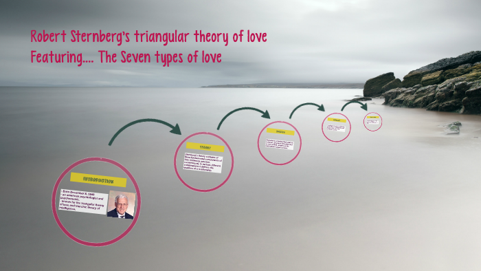 sternbergs components of love