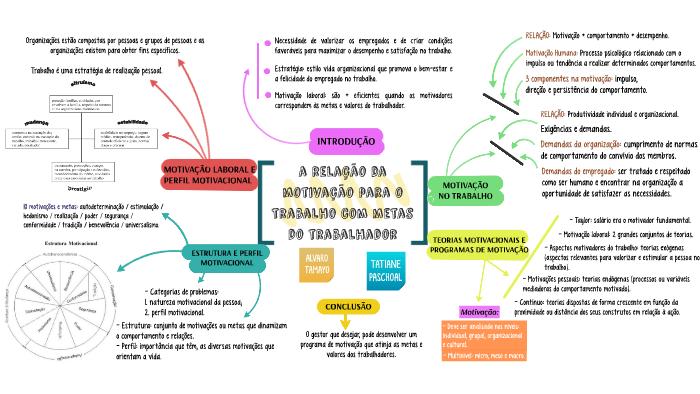 Mapa Mental 4 By Letícia Nascimento On Prezi