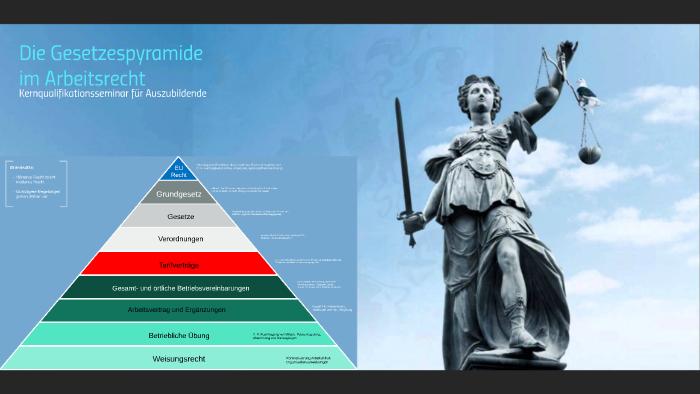 Die Gesetzespyramide Im Arbeitsrecht By Cad Sandria On Prezi