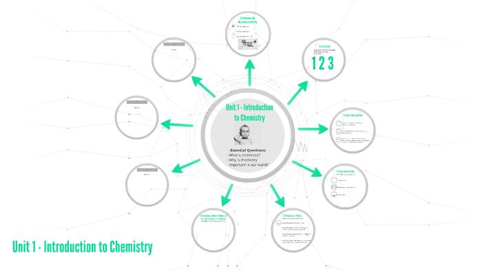 Unit 1 - Introduction to Chemistry by Kayla Biggs on Prezi
