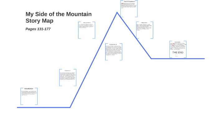 My Side of the Mountain Story Map by Jonny Zhao on Prezi