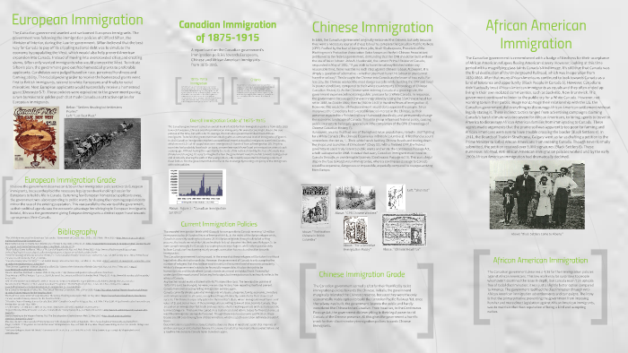 Canadian Immigration of 1875-1915 by Tess Casher on Prezi