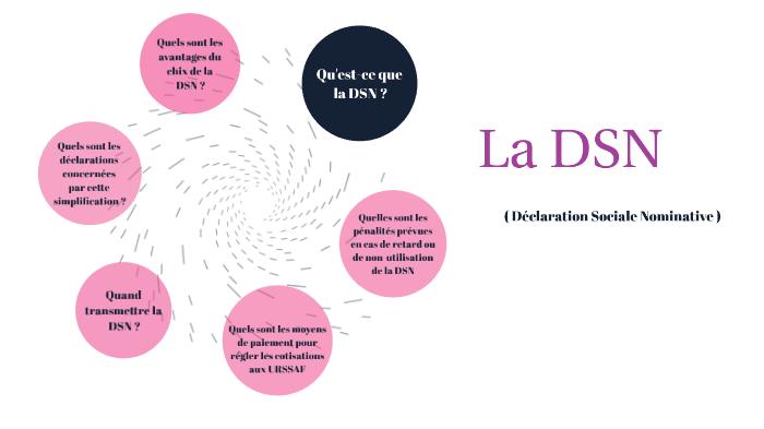 Calendrier Dsn.La Dsn By Kezia Lanclas On Prezi Next