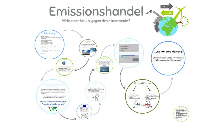 Emissionshandel By Anna Moltzen On Prezi