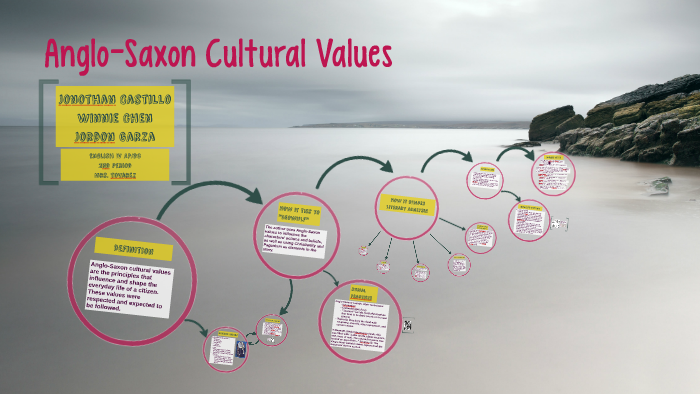 anglo saxon values in beowulf