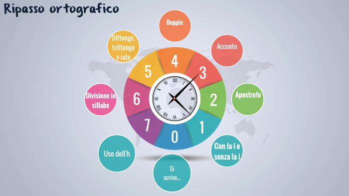 Ripasso Ortografico By Simona Daniele On Prezi Next