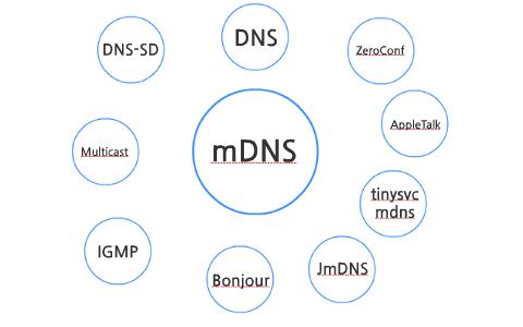 Multicast DNS by Sungshin Park on Prezi