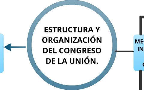 Estructura Y Organización Del Congreso De La Unión By