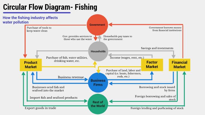 Circular Flow Diagram By Maya Gonzalez On Prezi Next