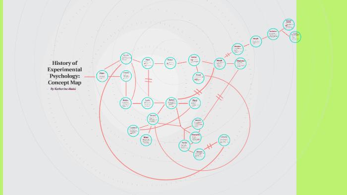 History Of Experimental Psychology Concept Map By Katie Aloisi On Prezi