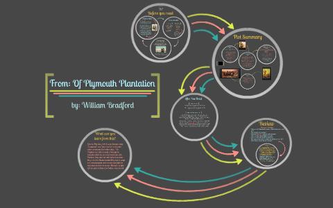 Of Plymouth Plantation Worksheet - Nidecmege