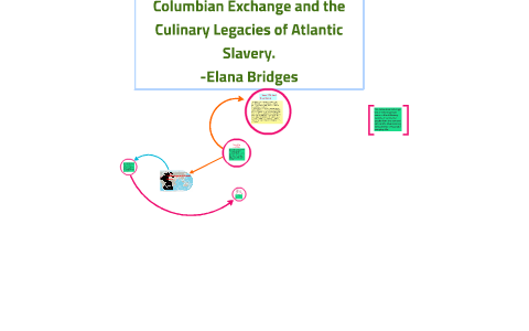 Columbian Exchange And Its Impact On The Modern World By Elana