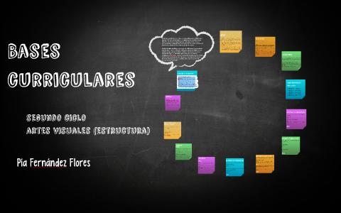 Los Objetivos De Aprendizaje Oa De Las Bases Curriculares