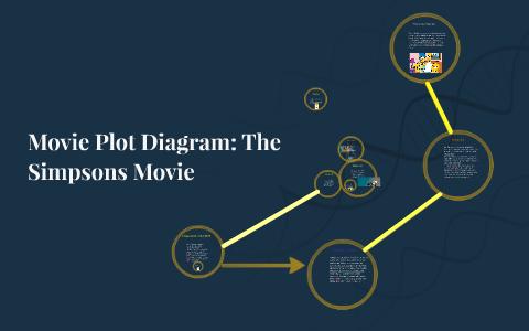 Movie Plot Diagram The Simpsons Movie By Andrew Kelton
