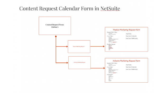 Content Request Form By Natalie Kaaha On Prezi