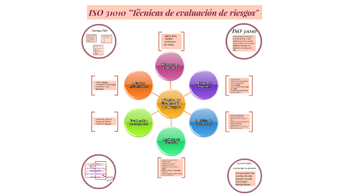 ISO 31010
