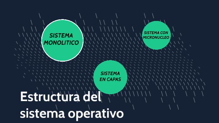 Estructura Del Sistema Operativo By Antonio De Jesus Cano