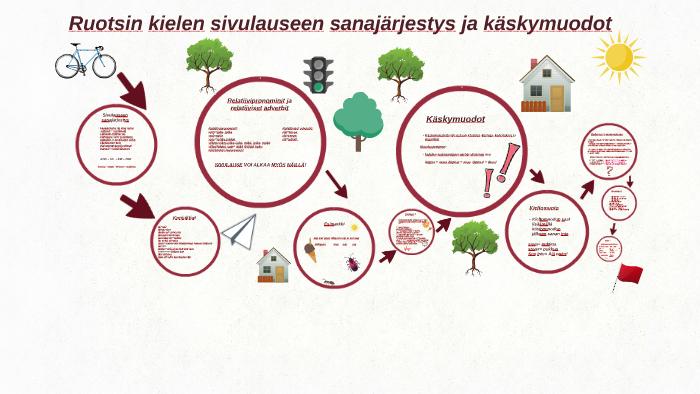 Ruotsin Kielen Sanajärjestys