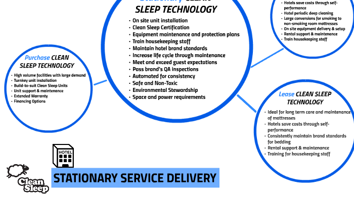 Hotels - Clean Sleep Stationary Technology by Cedrich