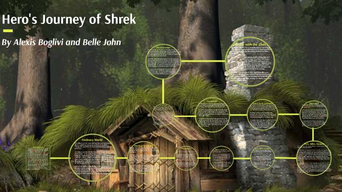 Hero S Journey Shrek By Belle John