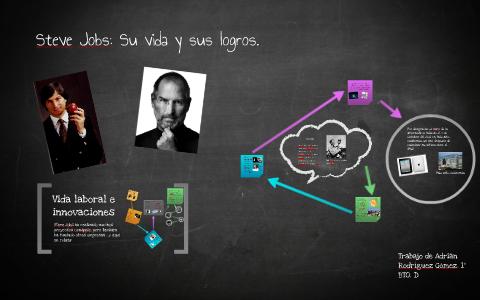 fbb48d6ef83 Steve Jobs: Su vida y sus logros. by Adrián Rodriguez Gómez on Prezi