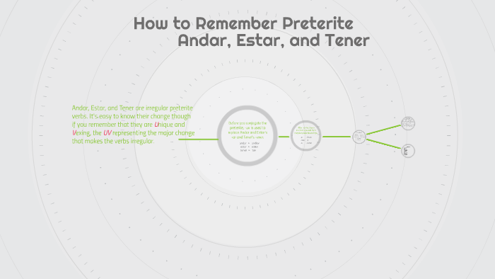 How to Remember Preterite by shaylee cremins on Prezi