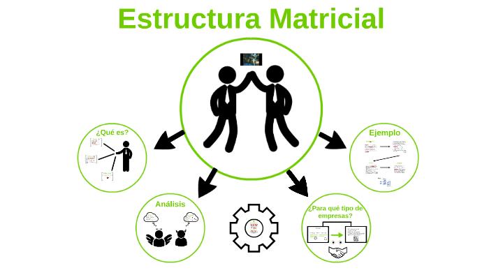 Estructura Matricial By Diego Andres Tarazona Orduz On Prezi