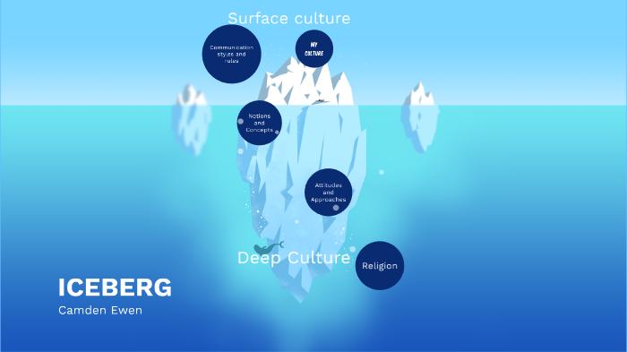 culture iceberg by camden gamer on prezi next