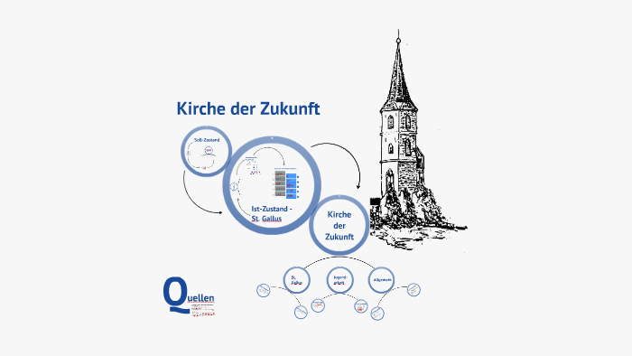 Zukunft Der Kirche
