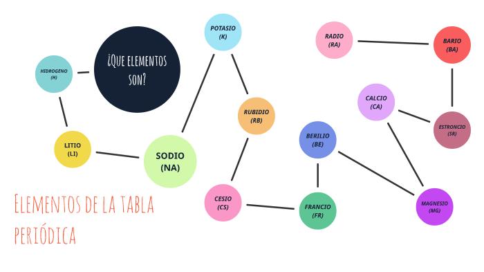 periodic table by mar cantillo cabeza de vaca on prezi next