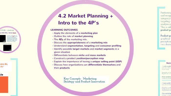 4 2 Market Planning (+ 4Ps intro) 2014 Syllabus by Deborah