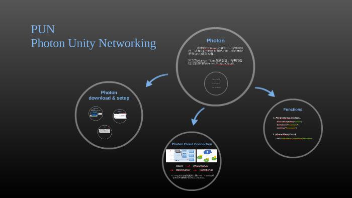Photon Unity Networking by Robin Wu on Prezi